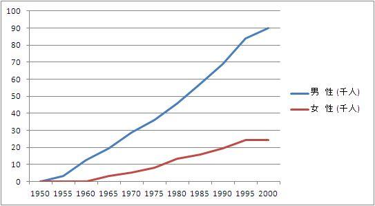 タバコと寿命の数値